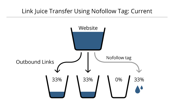 SEO juice share by dofollow and nofollow links